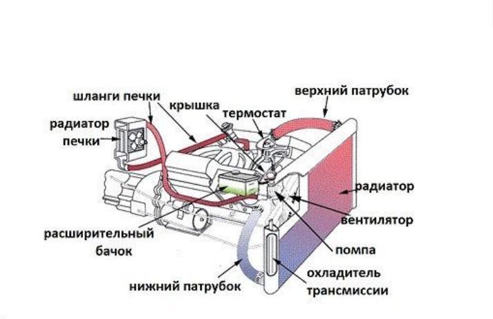 Следующая система двигателя